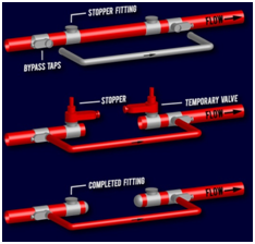 Pipeline Stops